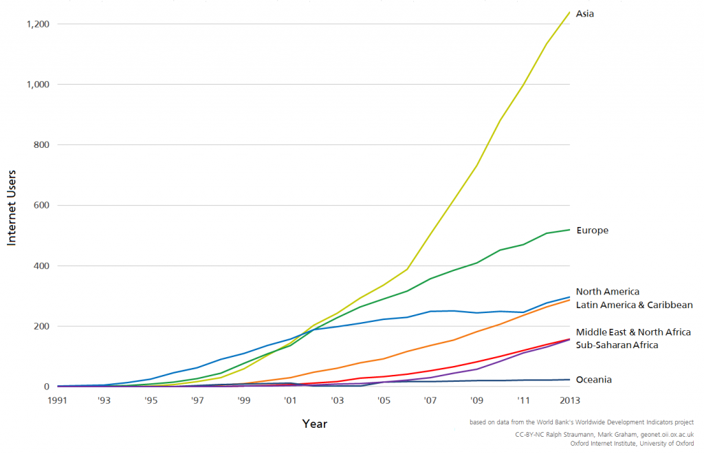 OII-Internet_users_per_region_graph-1024x660