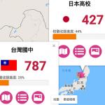 [網站開發] 地圖與國旗、上傳介面修改